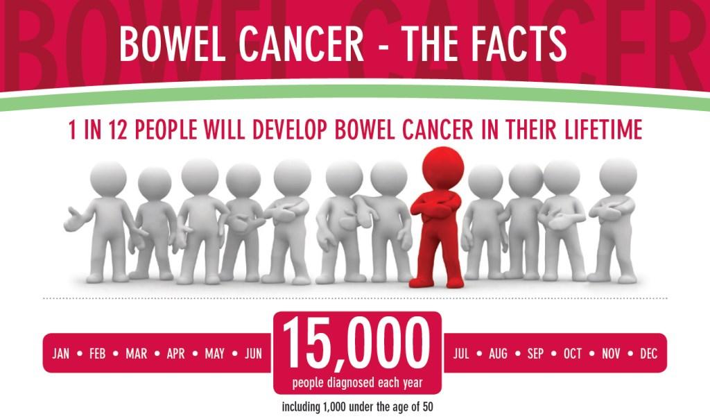 Bowel Cancer Digestive Health Centre